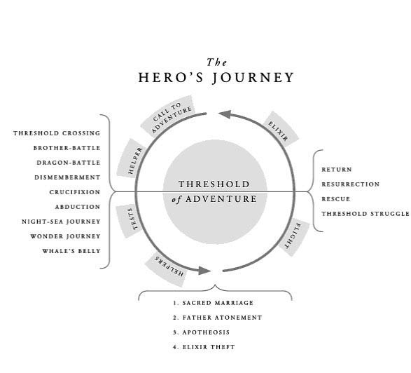 The Heros Journey Shortened Version